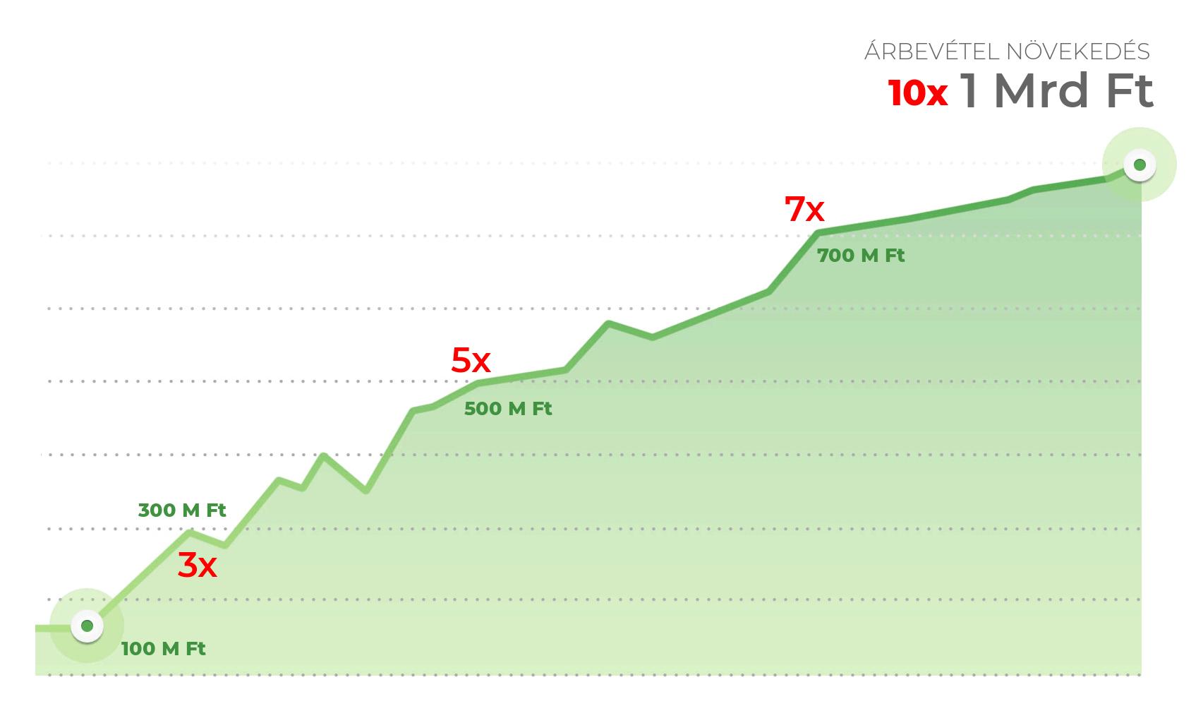 10X tízszeres árbevétel növekedés